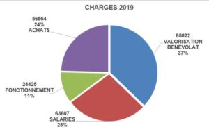 charges2019