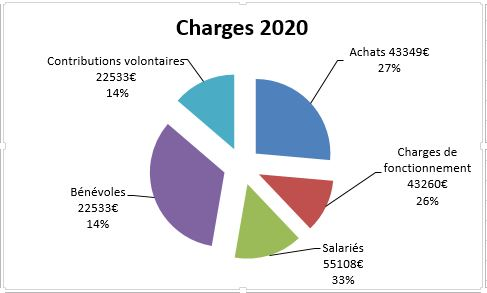 charges2020